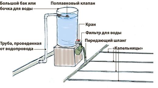 Система полива из пластиковых труб своими руками