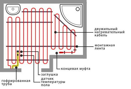 Как смонтировать теплые электрические полы своими руками