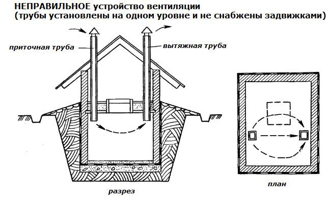 Как-построить-своими-руками-погреб-неправильное-устройство-вентиляции