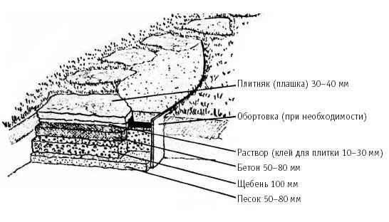 Укладка дорожки из камня