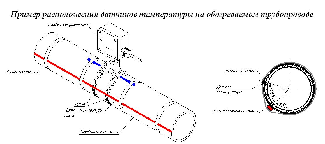 Как сделать греющий кабель видео