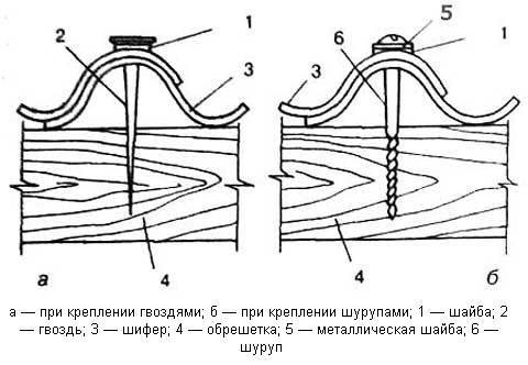 kreplenie-k-obreshetke
