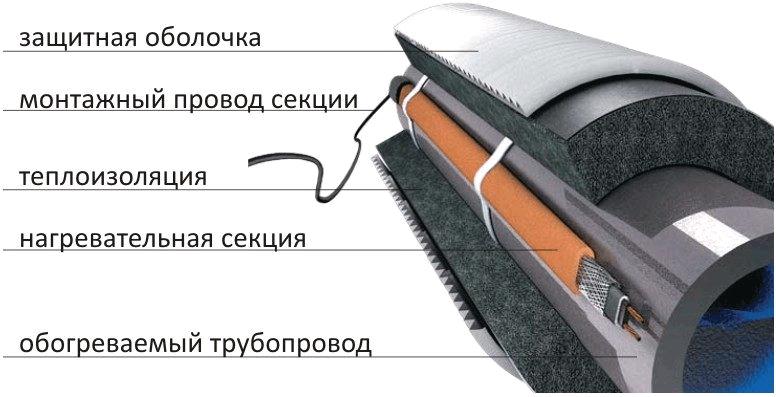 obogrev
