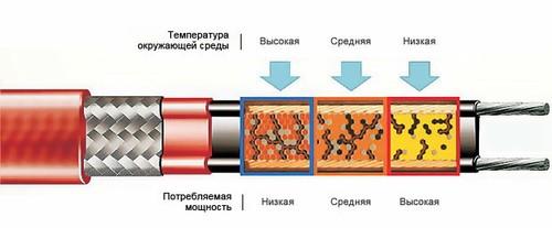 samoreguliruyushchijsya-kabel