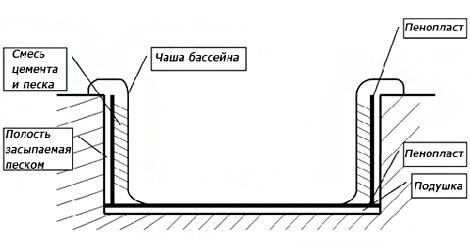 Tehnologiya-ustanovki-steklovolokonnogo-bassejna