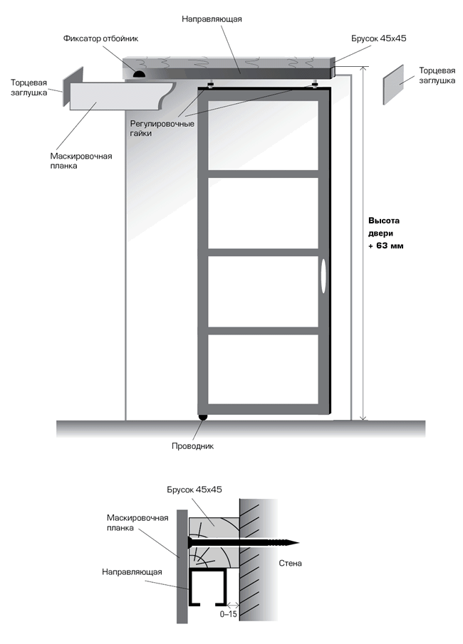 Монтаж раздвижной межкомнатной двери своими руками