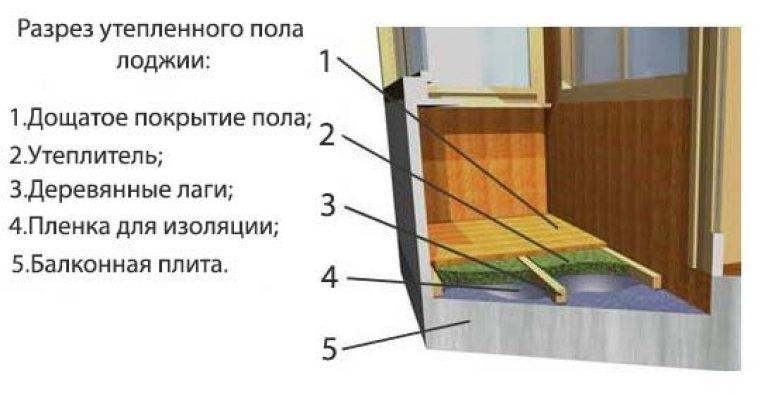 Утепление лоджии пола пошаговая инструкция.