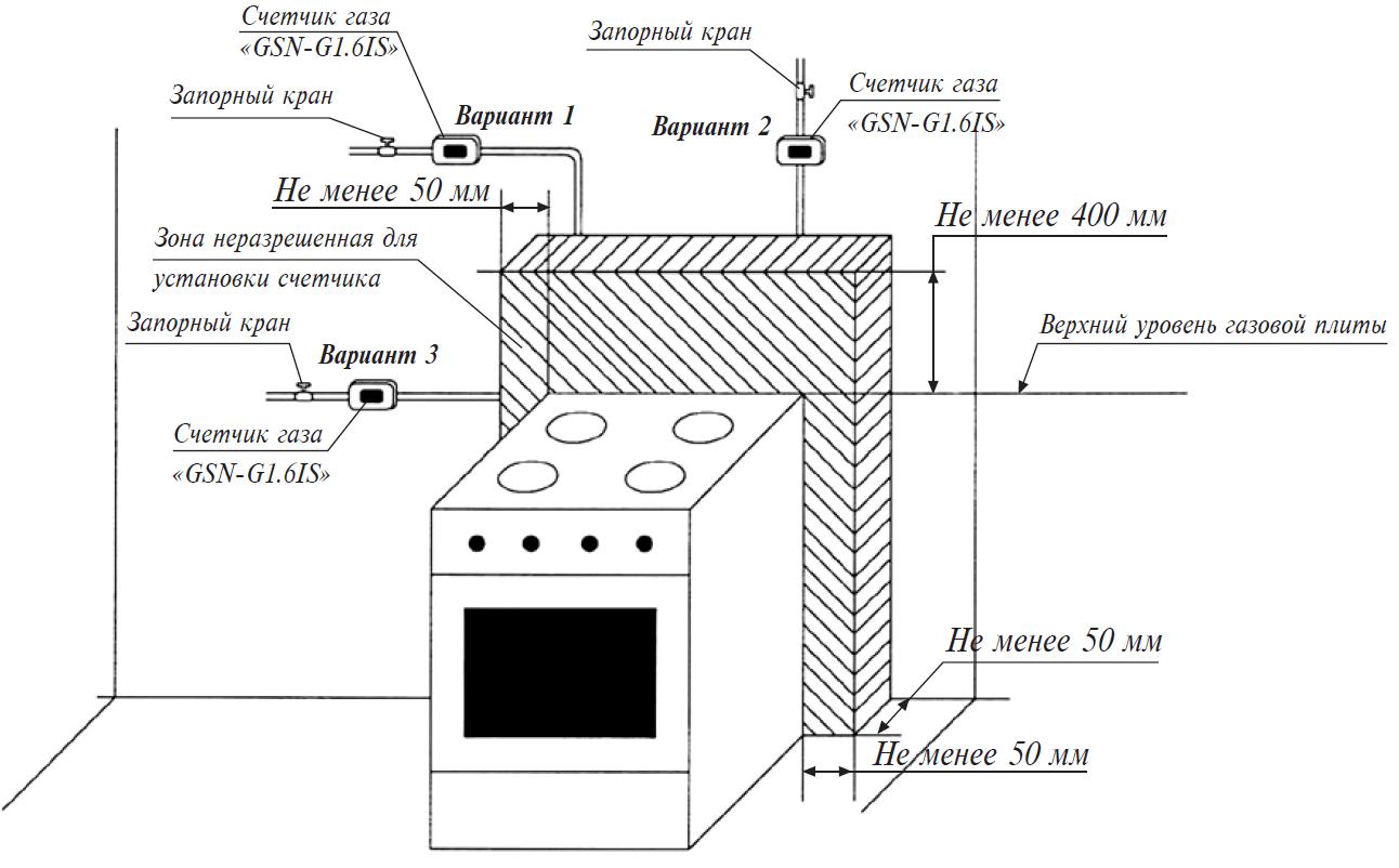 схема подключения газовой трубы