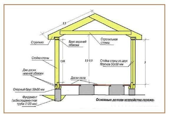model garaga