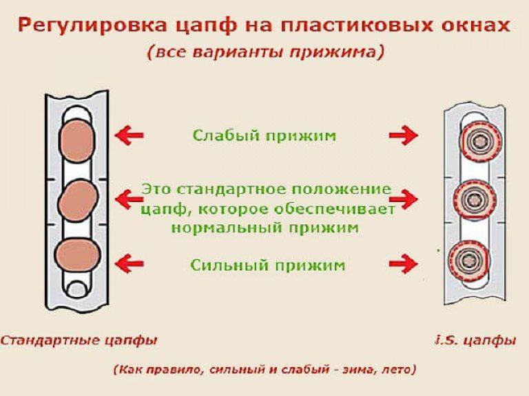 Регулировка, обслуживание и ремонт пластиковых окон своими р.