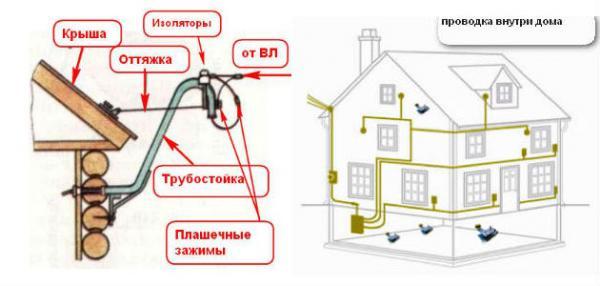 Электричество в частном доме своими руками