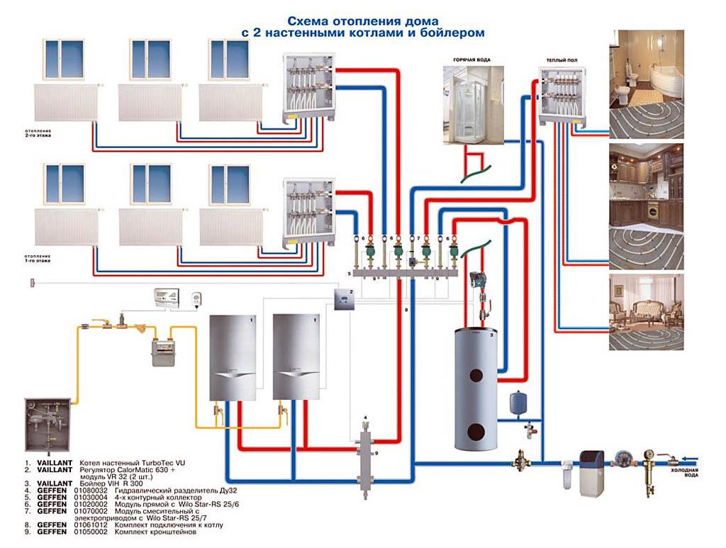 Создаём отопление для дома своими руками