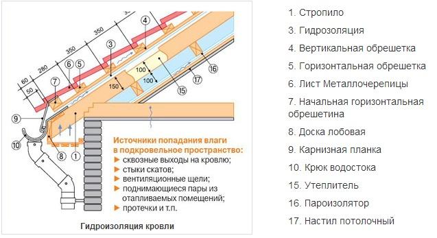 1393925142_ustroystvo-gidroizolyacii-krovli-iz-metallocherepicy-shema