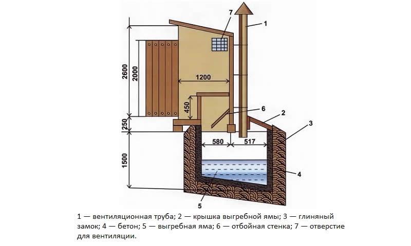 схема дачного туалета: