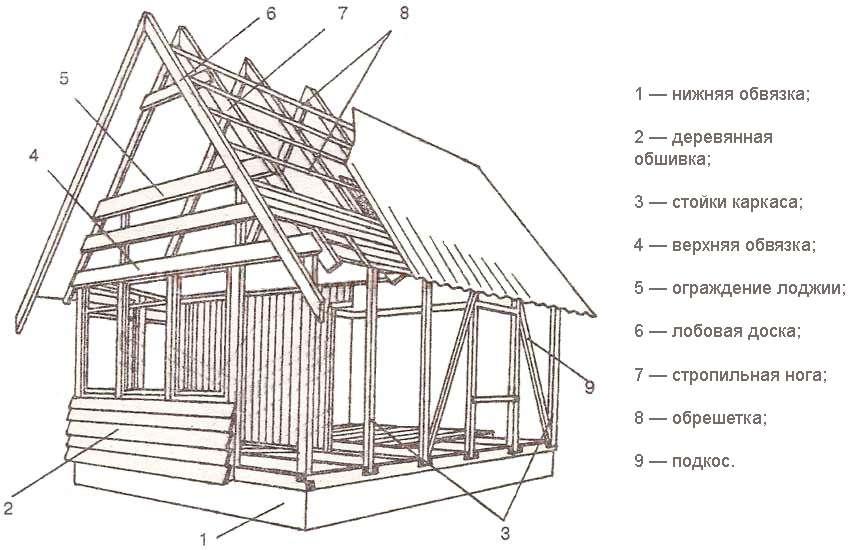 эта конструкция дачного дома с картинками вот